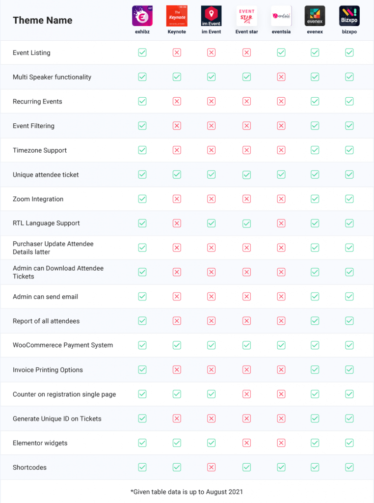 best_event_wordpress_themes_features_compared_table