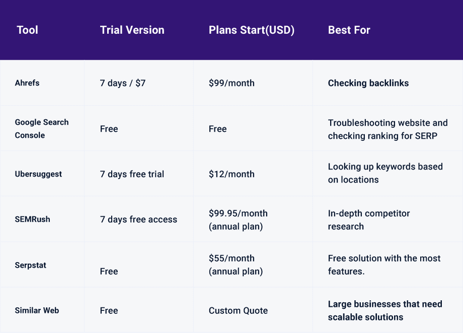 pricing table for website traffic statistics tools